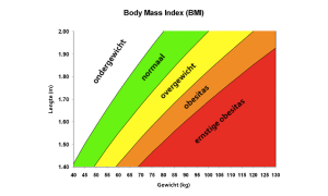 Body Mass Index - BMI uitrekenen