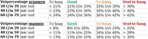 Vetpercentage berekenen tabel
